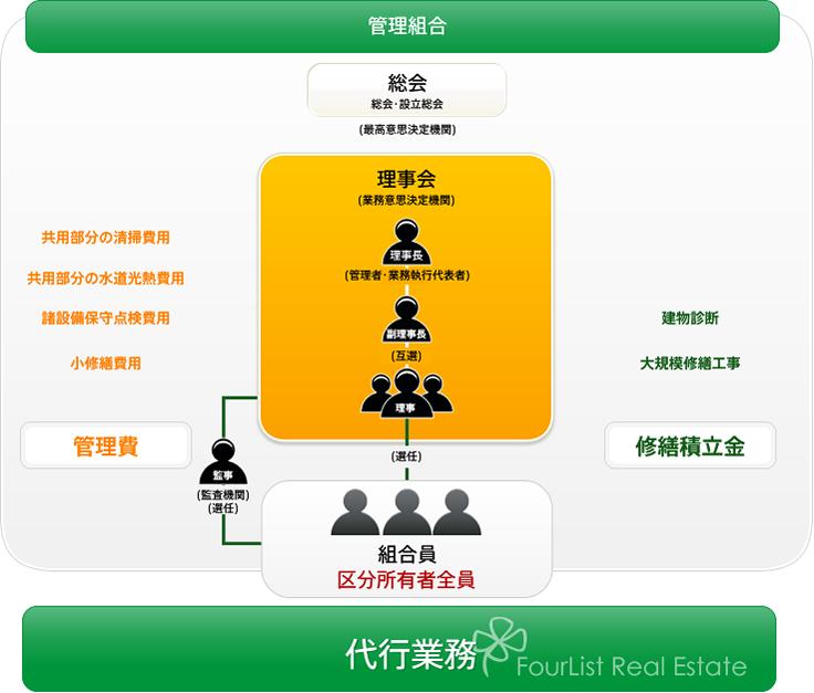 マンション管理組合イメージ